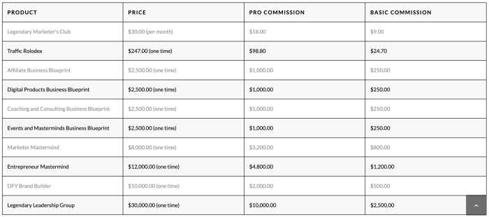 Legendary-Marketer-Affiliate-Program-Compensation-Plan