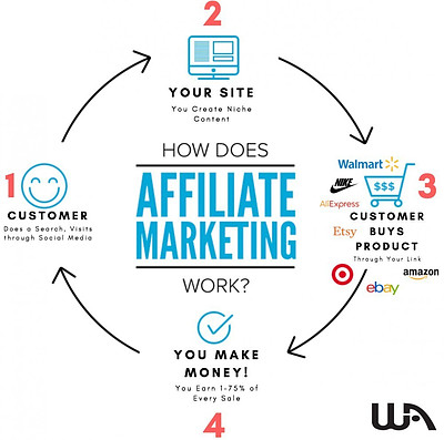 how-does-affiliate-marketing-work-