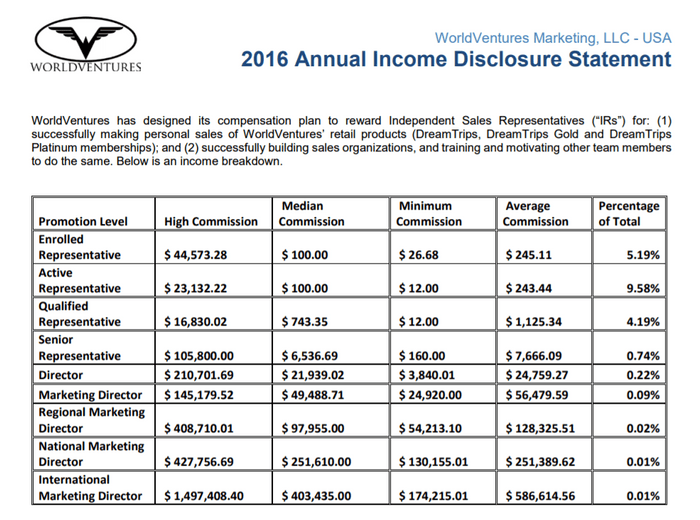 worldventures-income-disclosure-statement