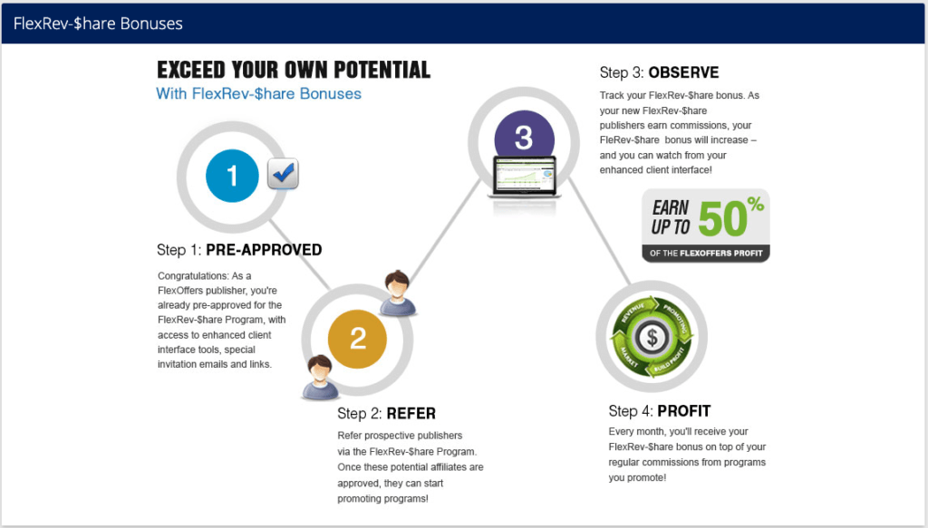 It describes how the affiliate program within FlexOffers works