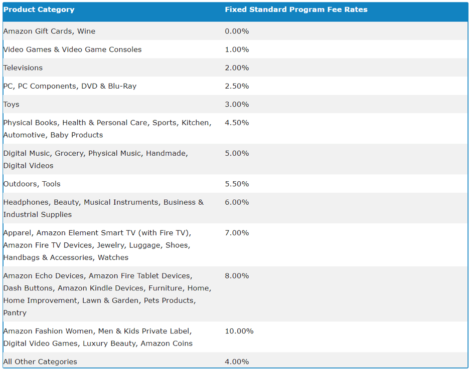 a list of the different commission rates within Amazon's affiliate program