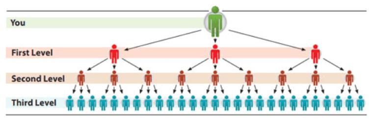 MLM-pyramid-scheme-structure