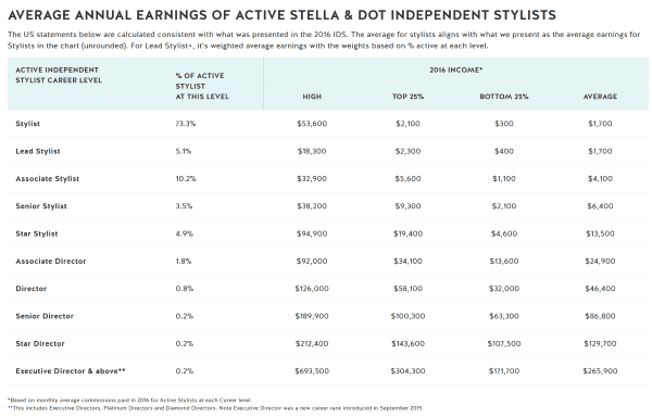 Stella and Dot Income Disclosure