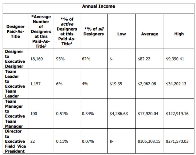 origami owl annual income report