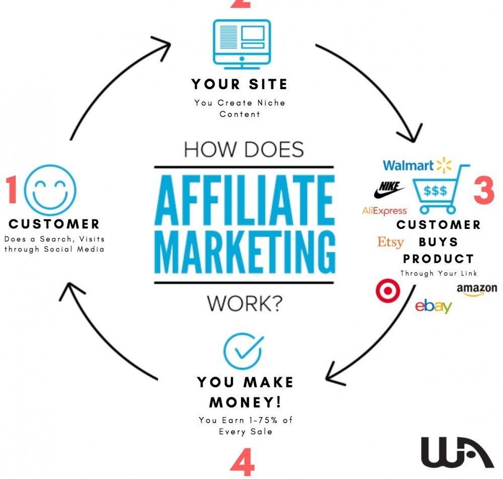 flow-chart-of-how-affiliate-marketing-works