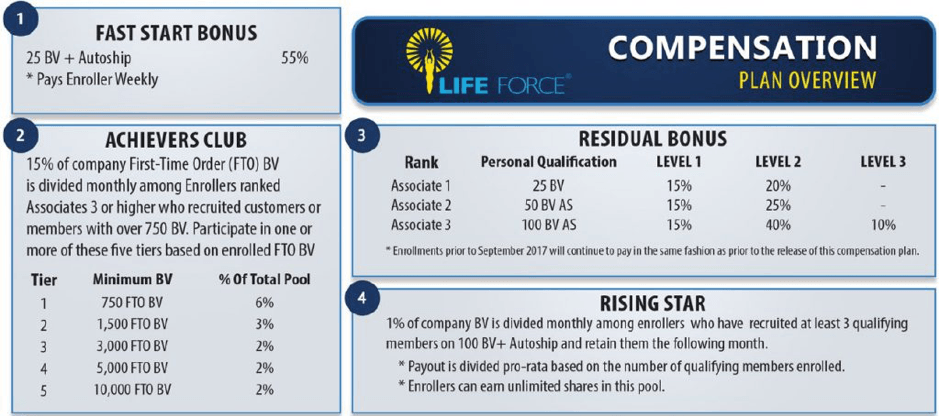 Life Force International Compensation plan layout