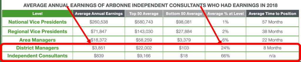 arbonne-income-disclosure-statement