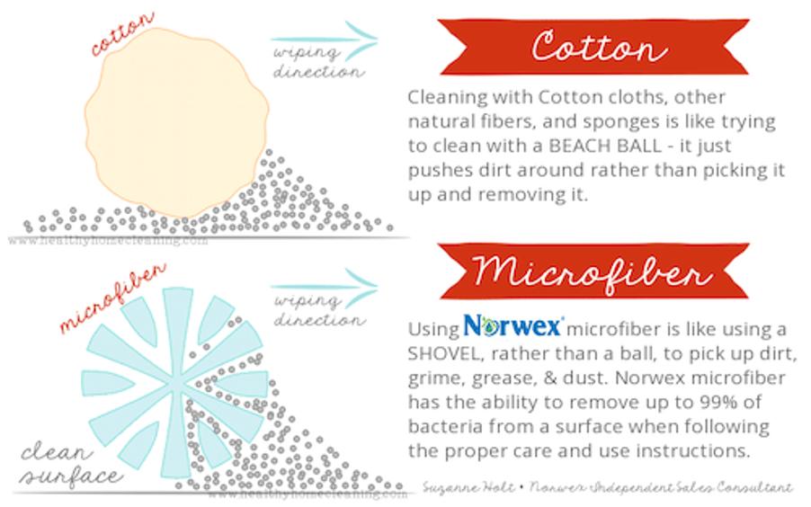 norwex-product-comparison