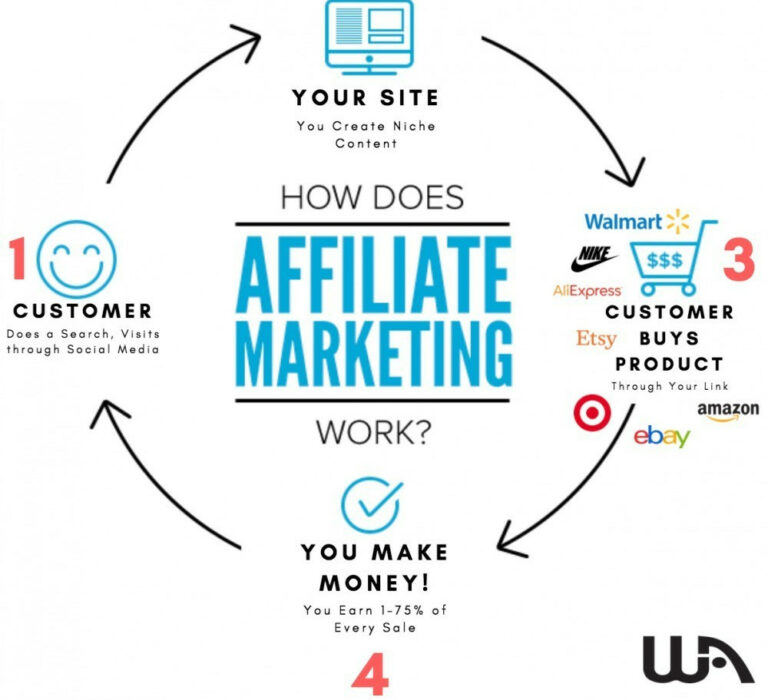 how-does-affiliate-marketing-work-flowchart-1