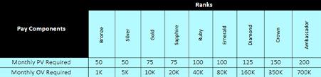 elevacity review - compensation plan ranks