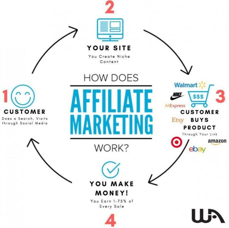 how-does-affiliate-marketing-really-work-