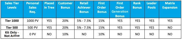 b3-sciences-sales-tiers