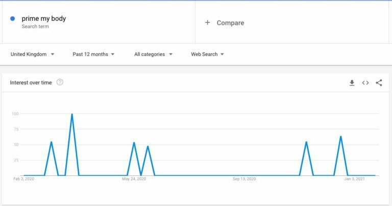 is prime my body a scam - google trends