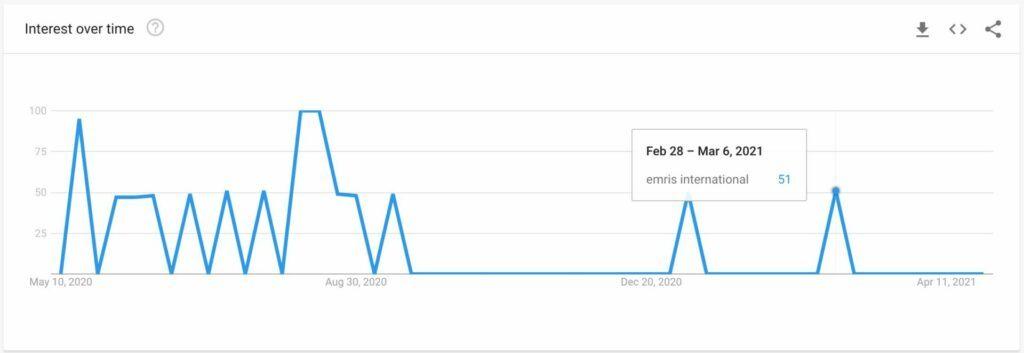 EMRIS International Review - Google Trends