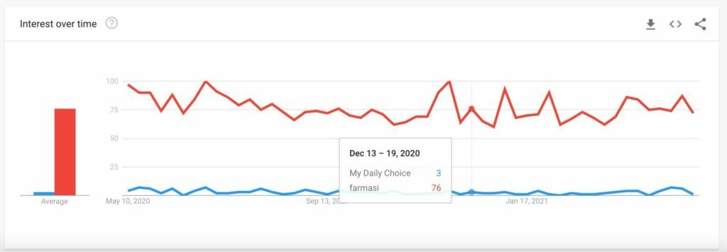 Is My Daily Choice a scam - Google trend