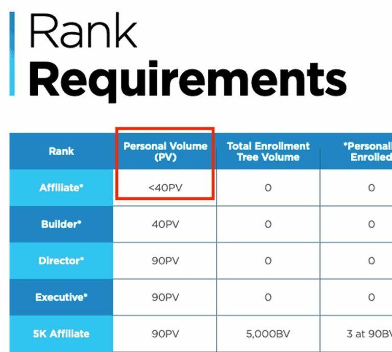 is hempworx a scam - rank requirements