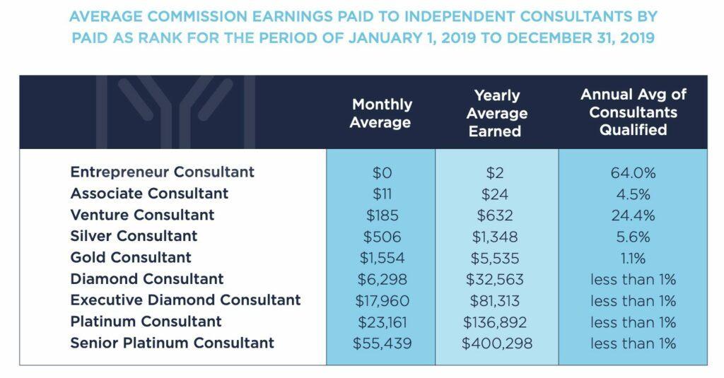 is-immunotec-a-scam-income-disclosure