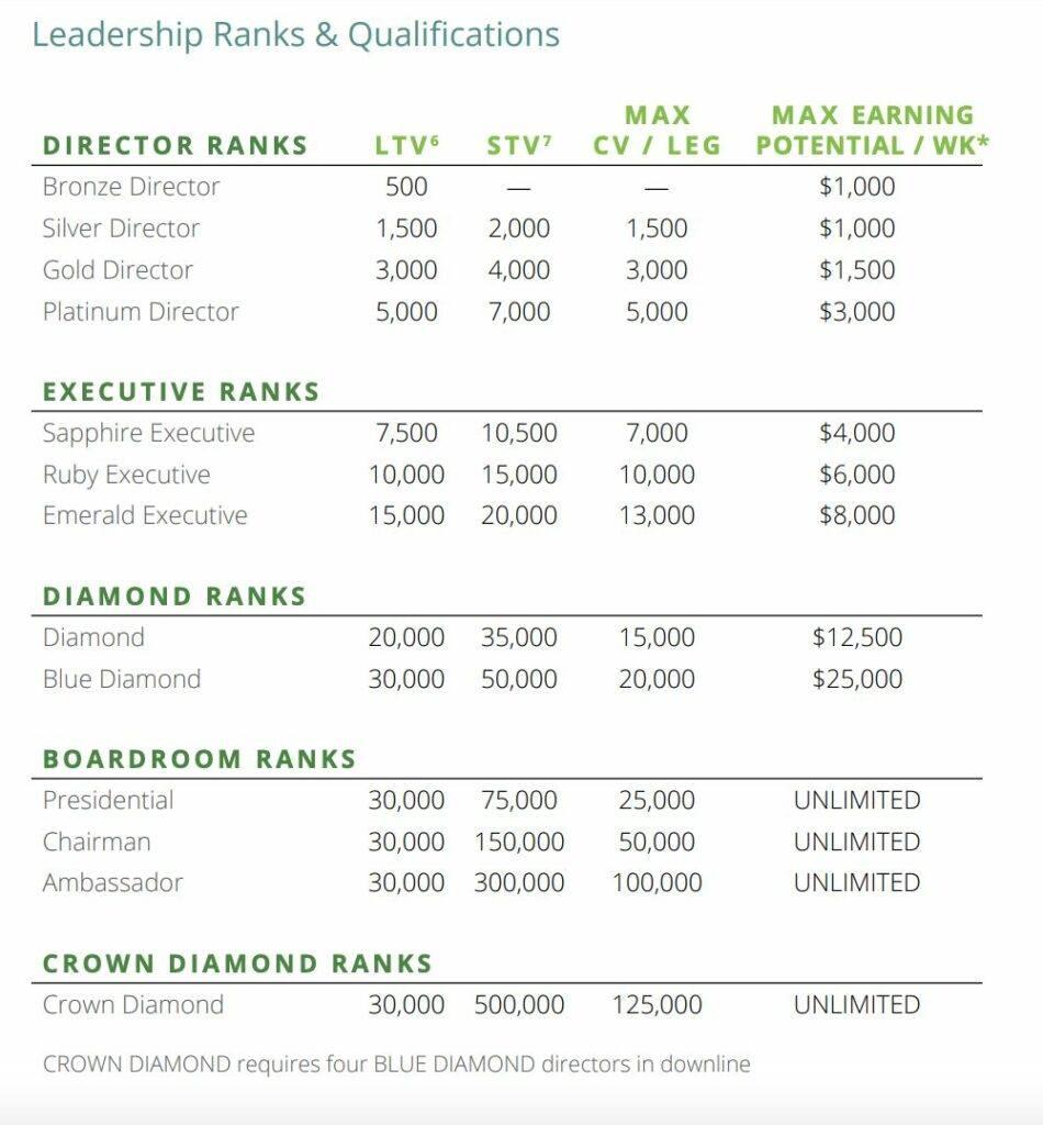 is-pure-a-scam-compensation-plan-ranks