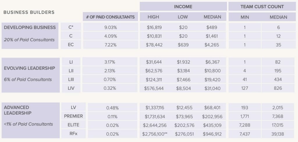 rodan-and-fields-income-business-builder