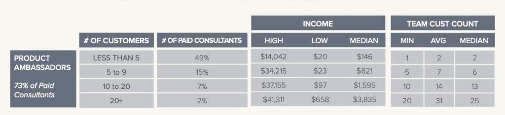 rodan-and-fields-income-disclosure