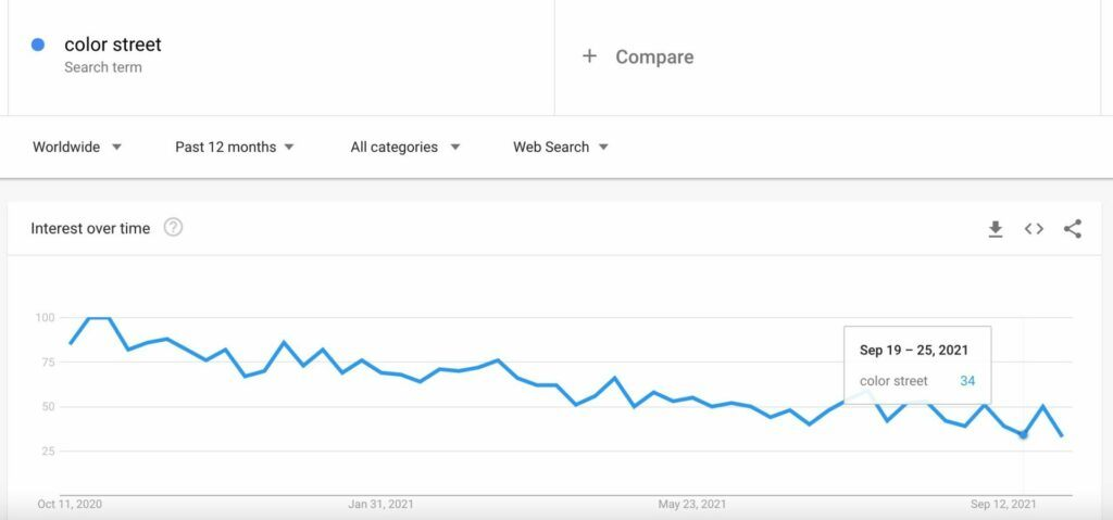 color-street-google-trends-waning