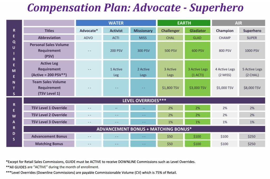 poofy-organics-compensation-plan